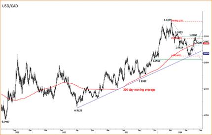 美元兑里拉三个月期(德尔塔值为25)风险逆转指标创近