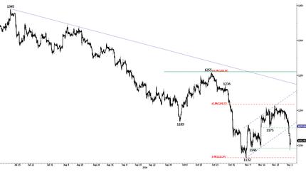 Волатильность на валютных рынках увеличивается, трейдеры сосредоточены на ЕЦБ