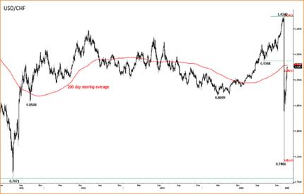 ШНБ переходит на активы с более высоким риском при угрозе снижения евро