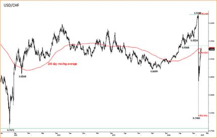 Турецкая лира переводит дух после ИПЦ, профицит внешнеторгового баланса Швейцарии снижается