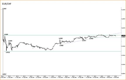 Валютные резервы Швейцарии выросли незначительно в январе; тема выпуска – занятость в США