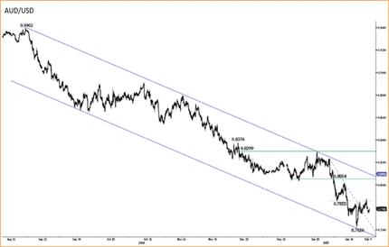Австралийский доллар удерживает позиции, а турецкая лира и южноафриканский рэнд продаются