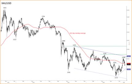 Дефляция в Швейцарии оказалась слабее прогнозов; золото пользуется спросом