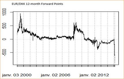 Банк Швеции вводит отрицательные ставки, EUR/DKK под давлением