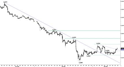 На фоне оптимизма евро отскакивает вверх, происходит понижательная коррекция доллара
