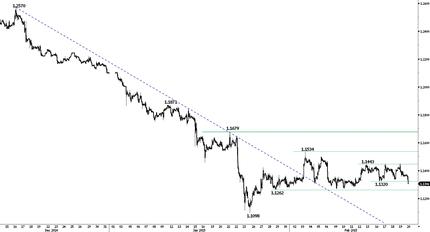 Предложение Греции отвергнуто: пара евро-доллар снижается