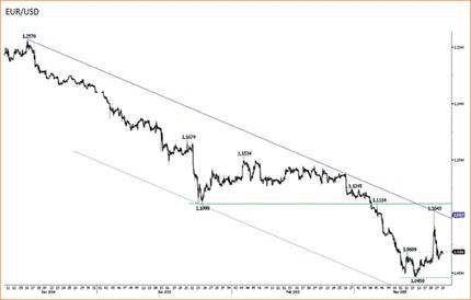 EUR/USD remains weak