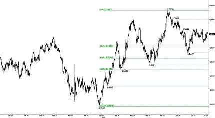 Доллар торгуется в диапазоне накануне заседания ФРС