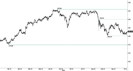 Рынок откладывает ожидания повышения ставок; РБА продолжит выжидать
