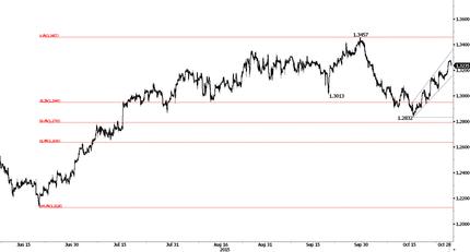 В ожидании решения ФРС; РБНЗ оставит ставки без изменений