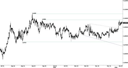 Немецкий индекс ZEW снизился; курс гонконгского доллара снижается