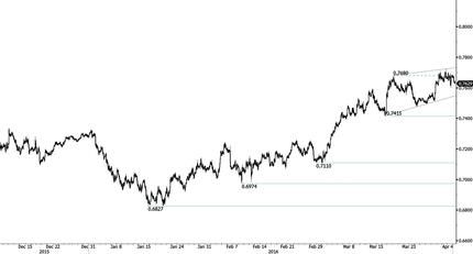 Отрицательные тенденции для австралийского доллара накануне решения РБА