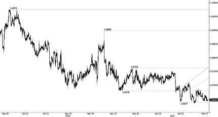 EUR/CHF - Trading Around Strong Support Area.